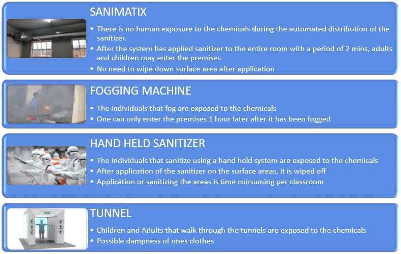 Sanimatix Automotive Sanitization System | Automated Overhead Sanitizing System